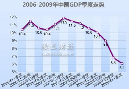 2009,经济数据,GDP